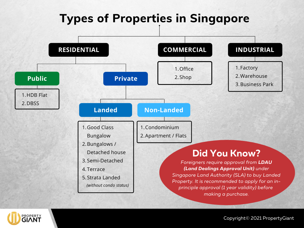 Types of Properties in Singapore.
