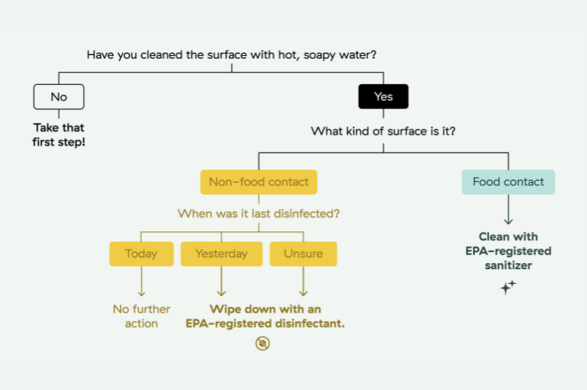 Flow Chart: How to Clean, Sanitize, and Disinfect
