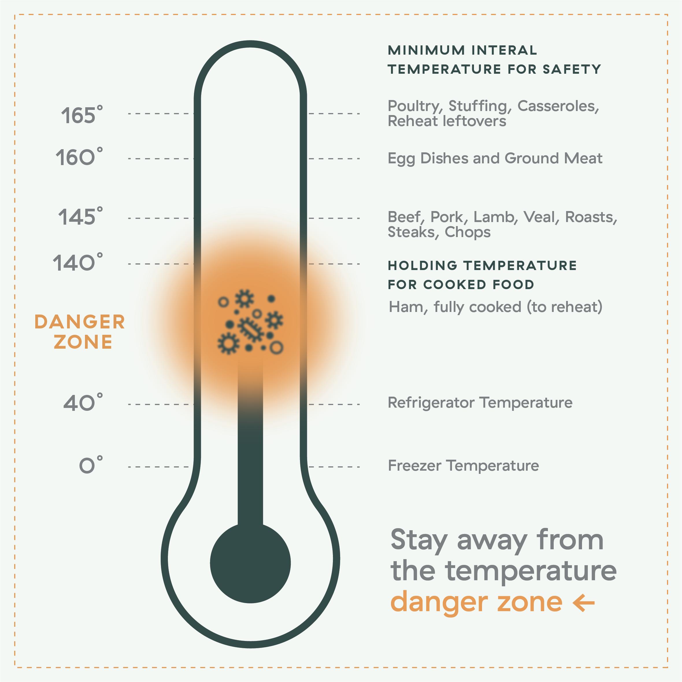 Minimum Internal Temperature