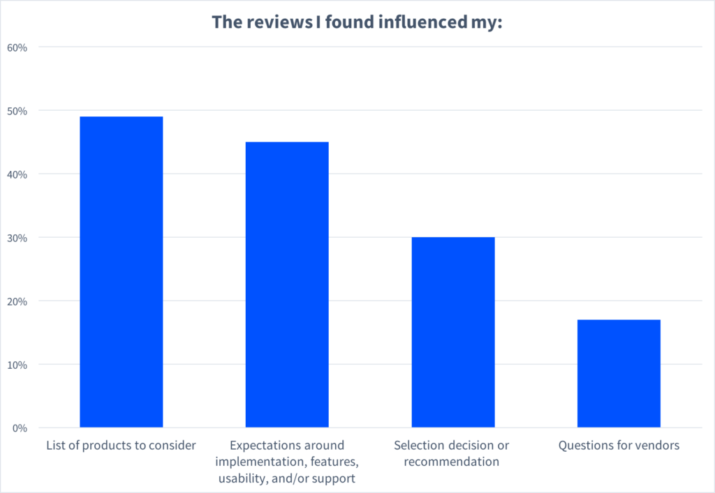 Graphic about how reviews influence buyers