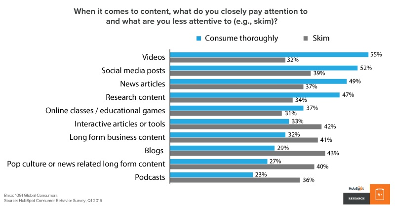 how people consume content