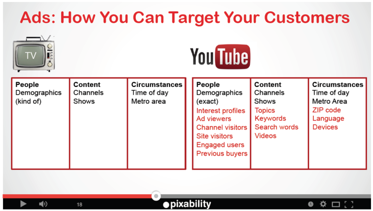 YouTube allows target marketing for video testimonials.