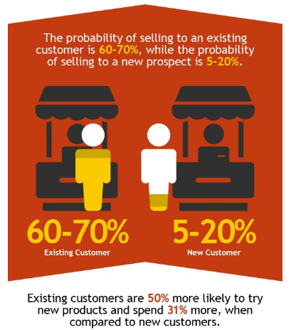 Existing customers are 60-70% more likely to buy again from your business.
