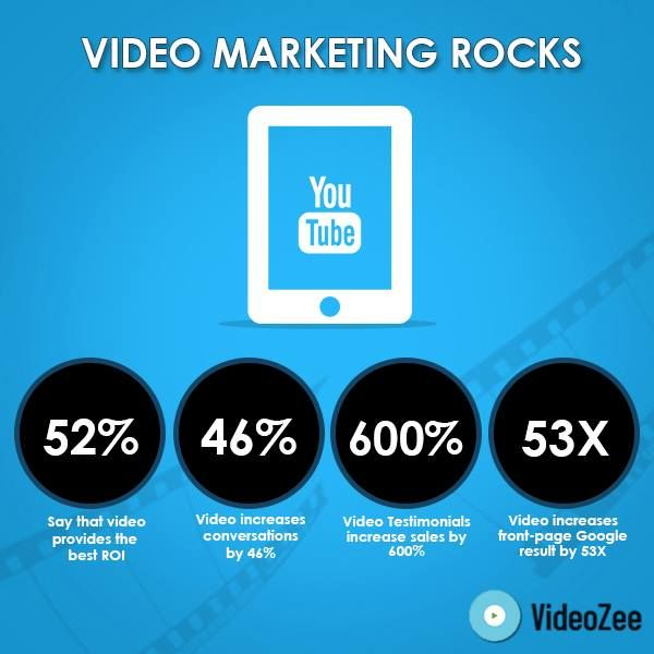 Video marketing is much more impactful with video testimonials increasing sales by 600%.