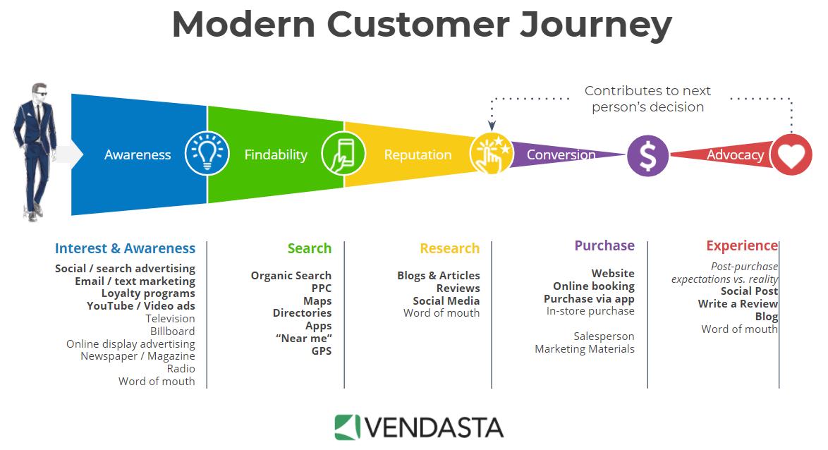 The modern customer journey is important to customer testimonials.