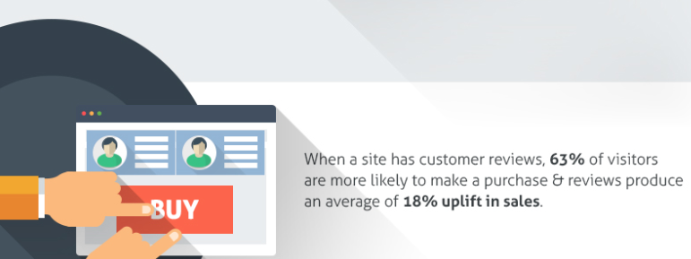 Sites with customer reviews are more likely convert prospects into sales.