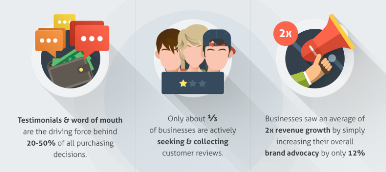 Testimonials and reviews on B2B customers pages can help drive sales.