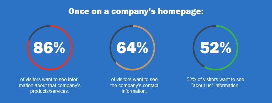 Once on a company's homepage:86% of visitors want to see information about that company's products/services.