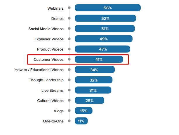 Customer videos, including video testimonials, are among the most used types of videos.