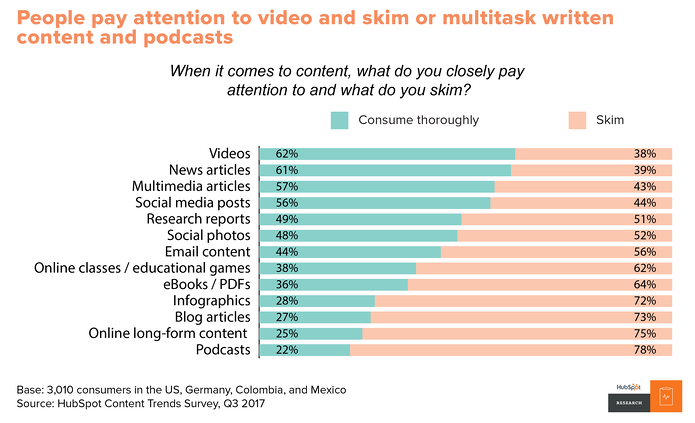 Videos are consumed more thoroughly than other types of content.