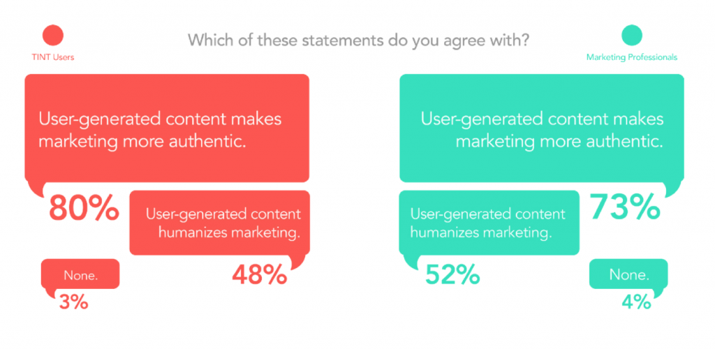 User-generated content brings B2B testimonials to another level.