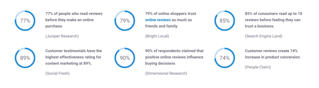 Majority of consumers say reviews and testimonials impact buying decisions.