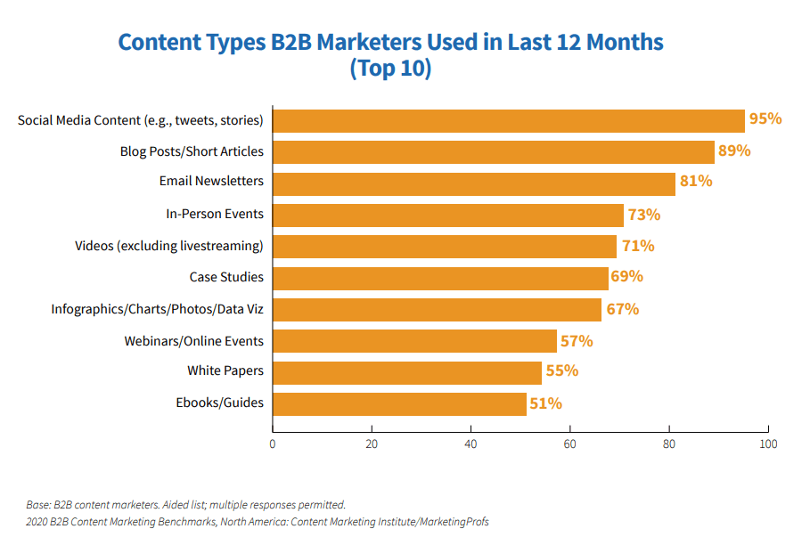 CMI shows the content types marketers used in the last 12 months.