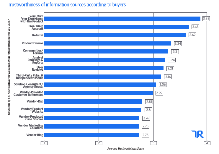 Trustworthiness of information sources according to buyers.
