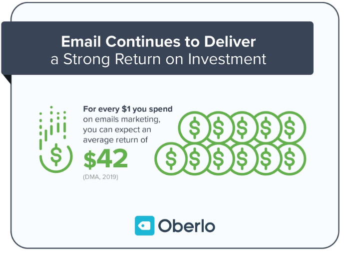 Oberlo shows email remains one of the best ROIs.