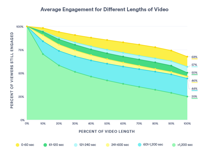 Short videos have much higher engagement according to Vidyard.