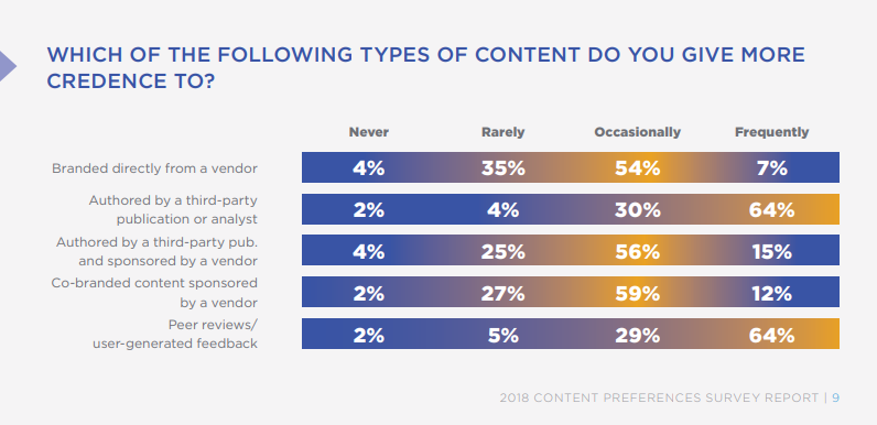 Peer reviews or b2b testimonials are more commonly used to determine trust and authority.