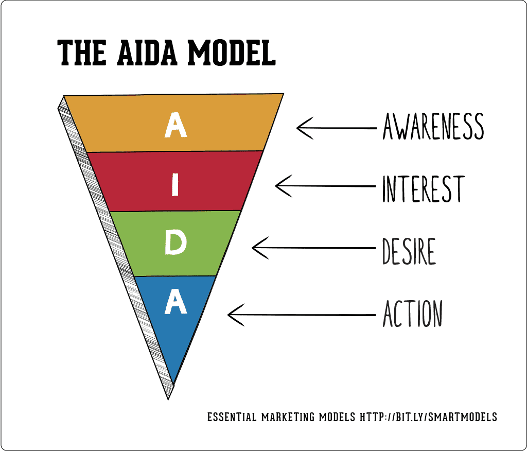Use the AIDA model for your sales funnel and testimonial landing page.