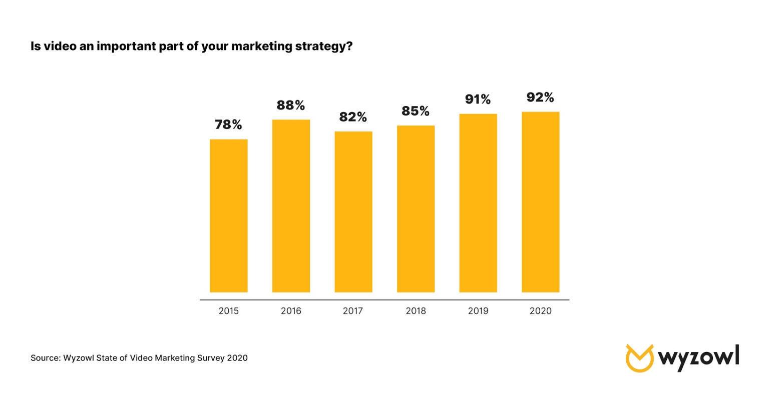Video marketing strategy graph