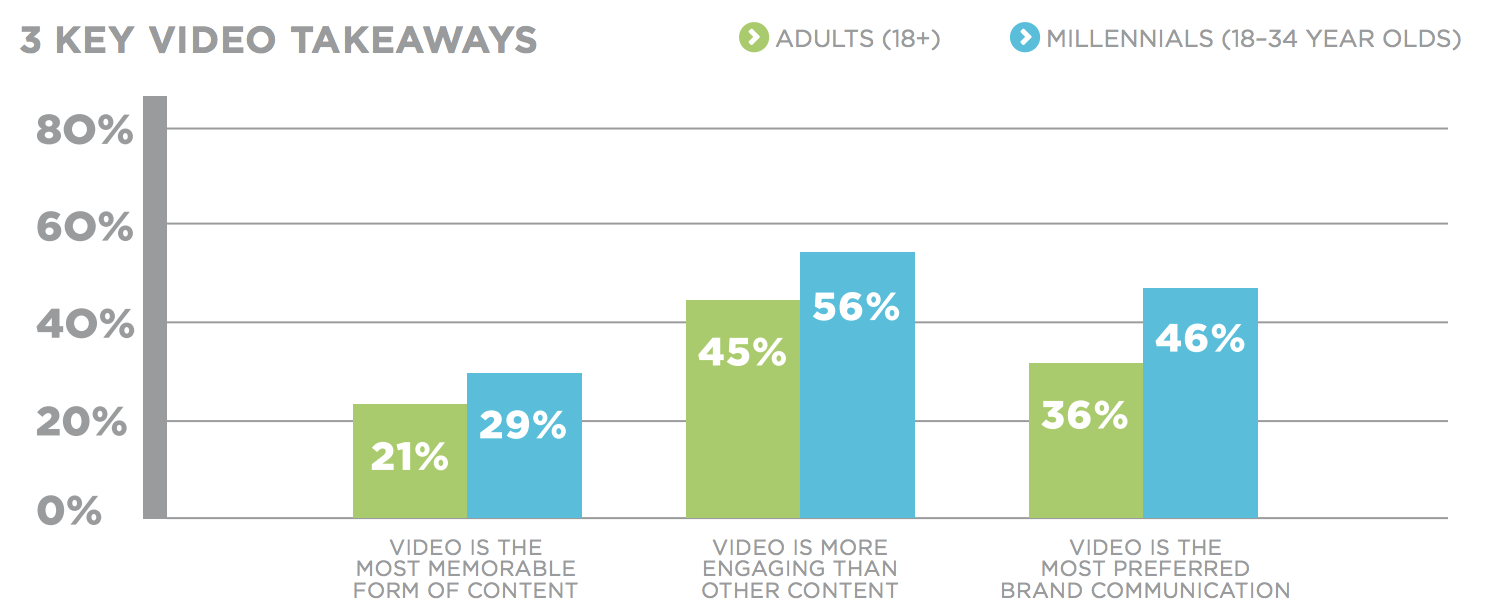 Video engagement rates