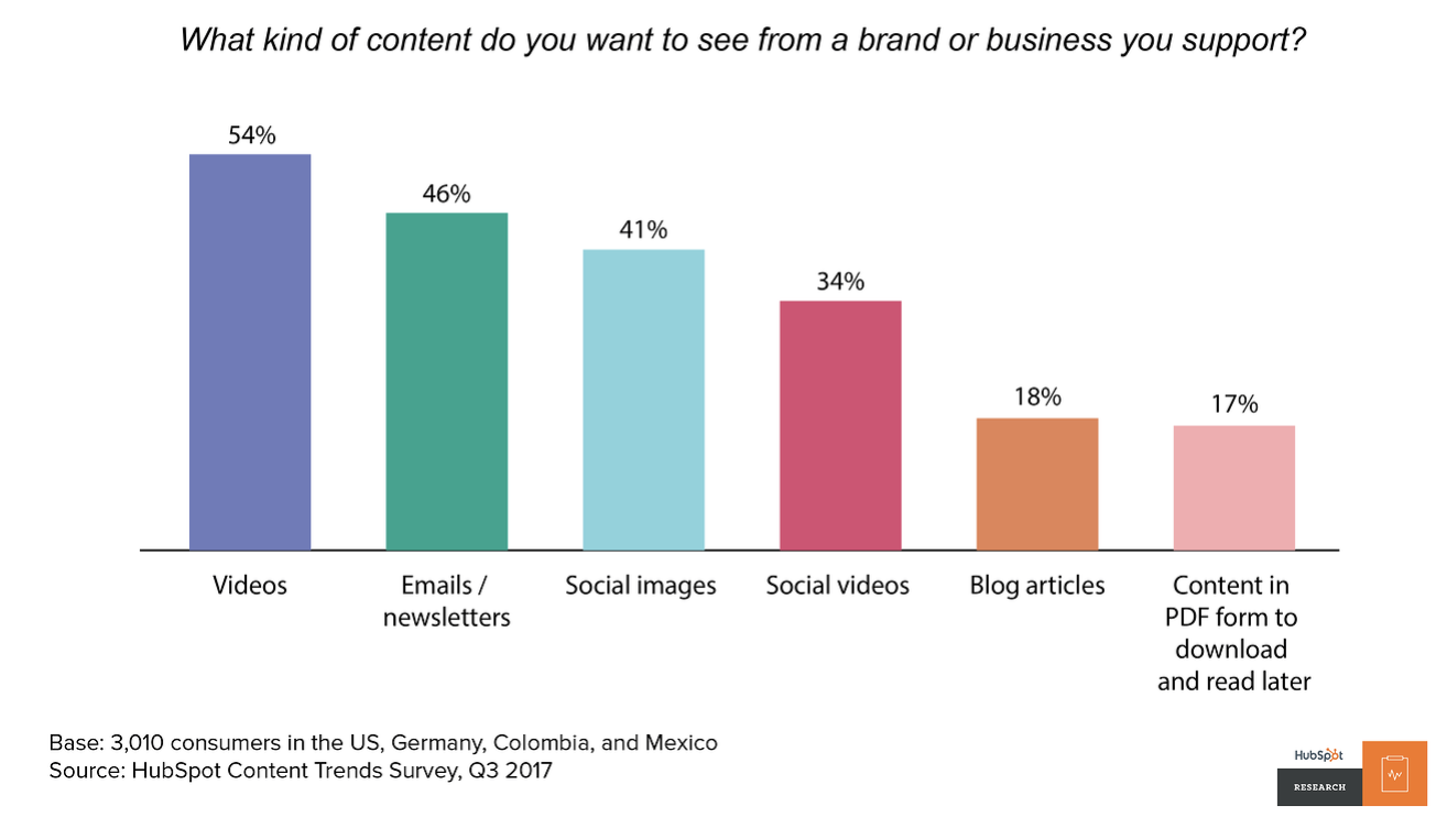 Content that consumers want to see from a brand