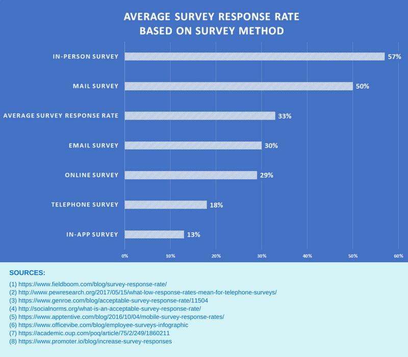 voice of the customer survey