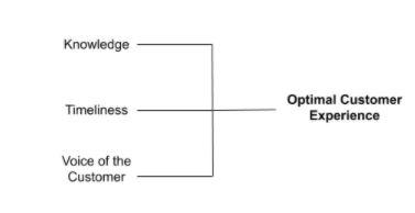 Optimal customer Experience chart