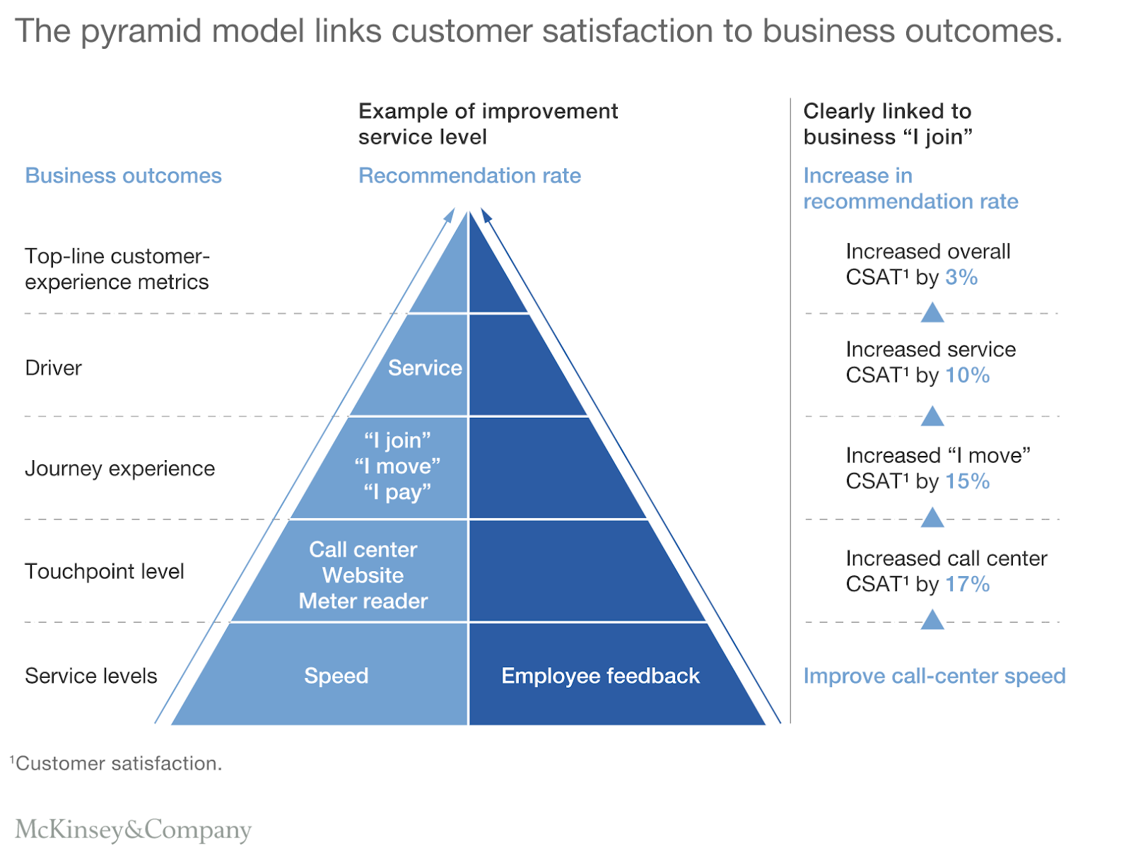 Pyramid depicting relationship of customer satisfaction and business models