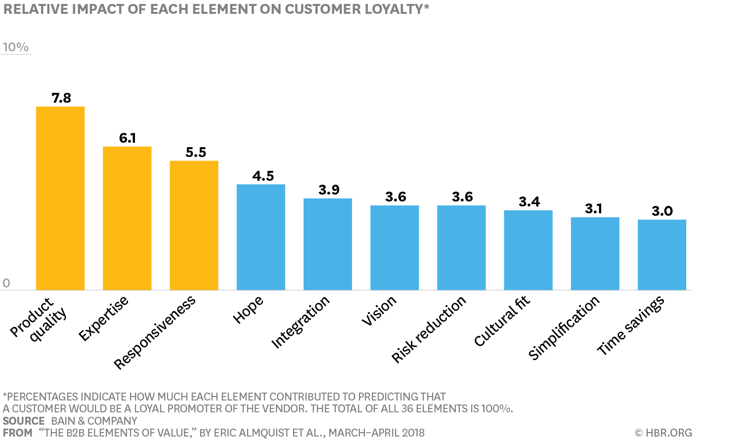 Bar graph showing elements' impacts on customer loyalty