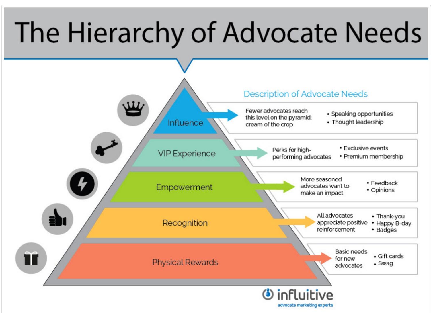 Pyramid highlighting five areas of advocate needs