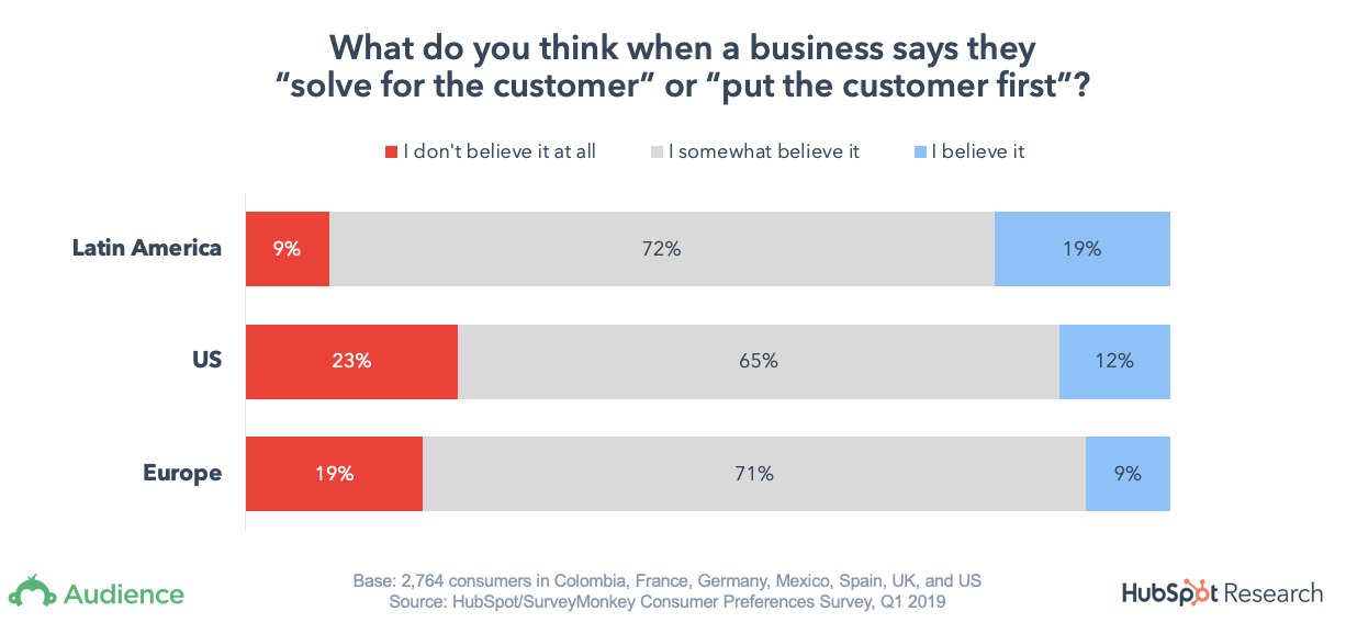 Bar graph showing customers' belief in businesses focus