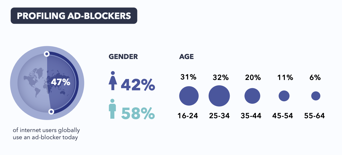Infographic showing 47% of people use an ad-blocker