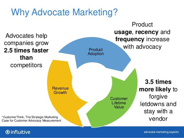 Advocate marketing component illustration