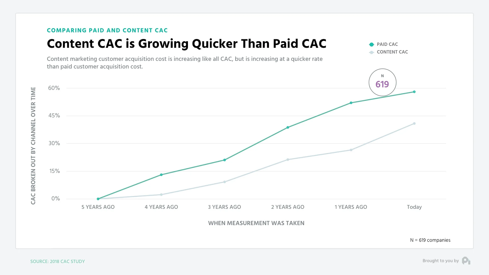 Graph showing customer acquisition cost rising