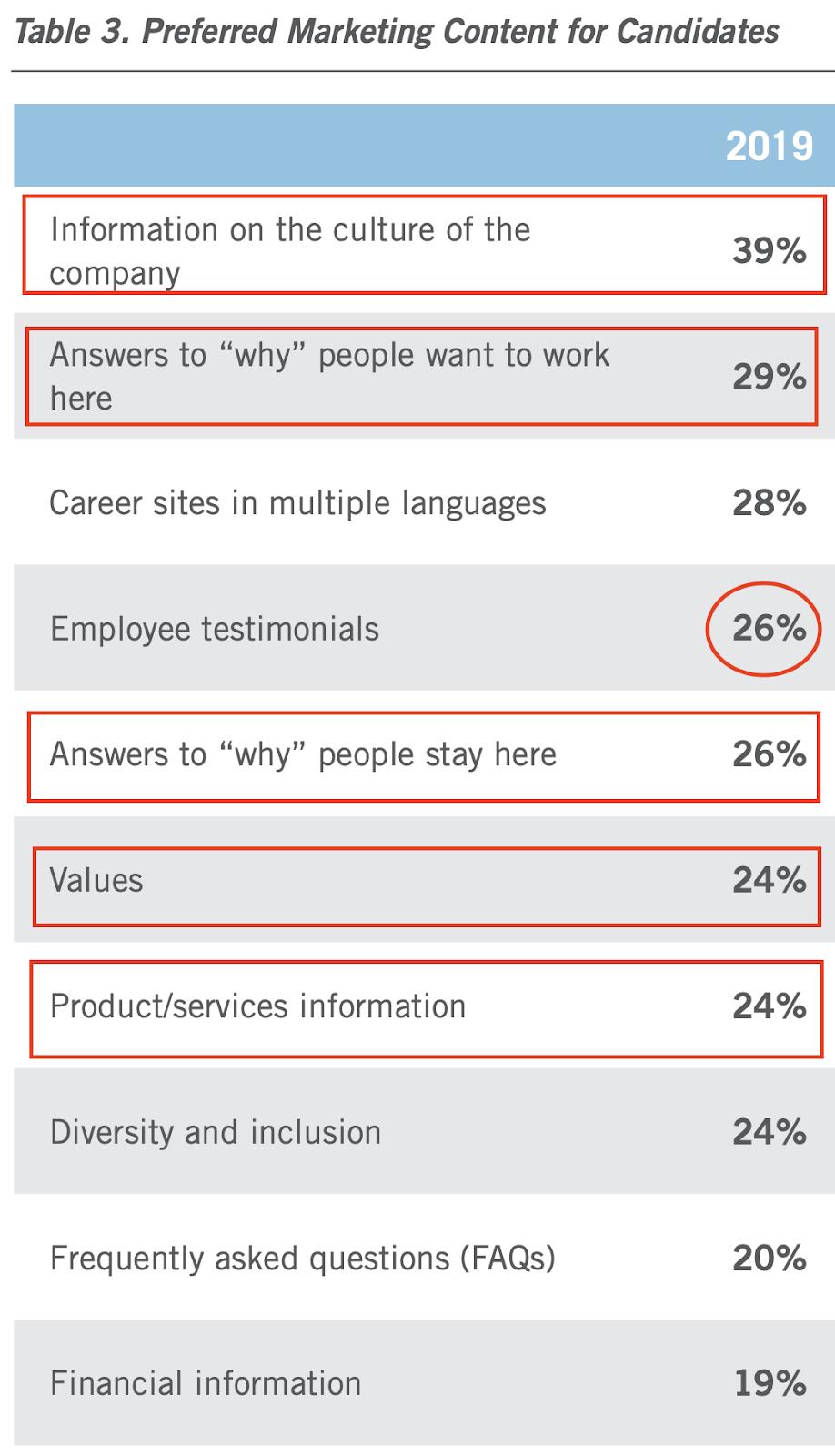 Content of employer branding