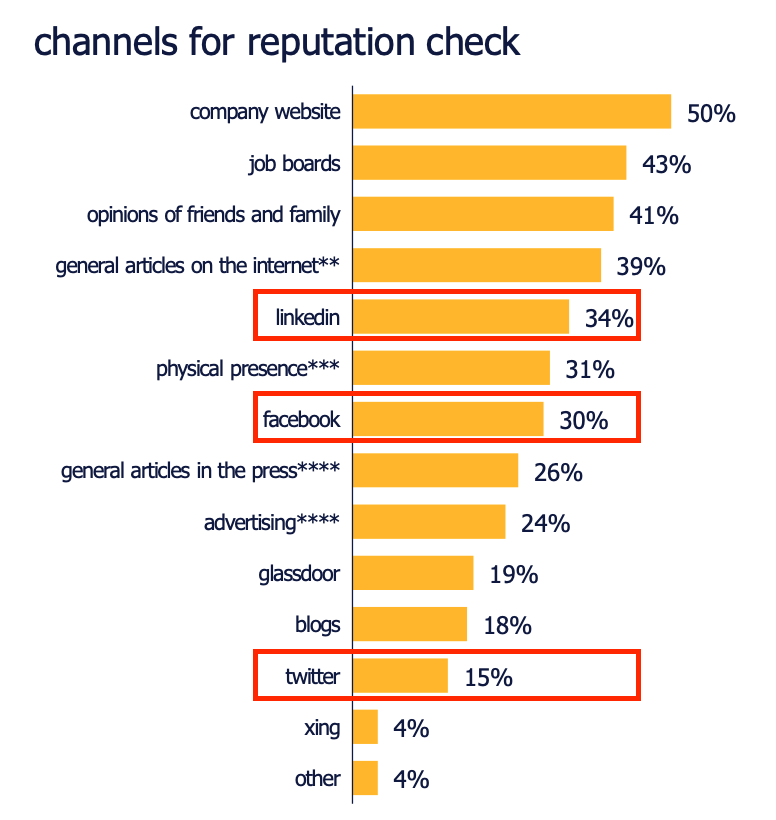 Channels to check workplace reputation