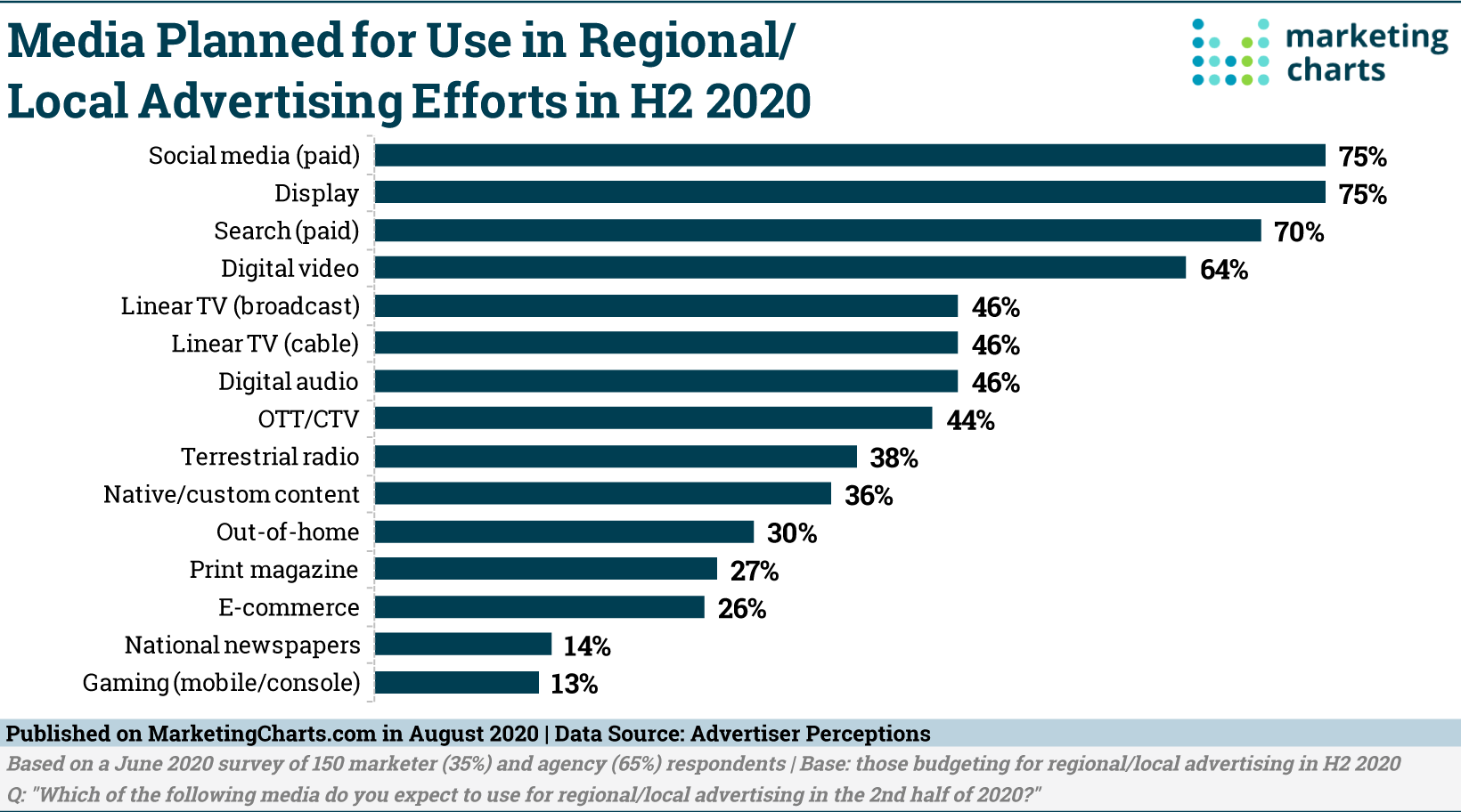 Graphic of Media Planned or use in regional advertising.