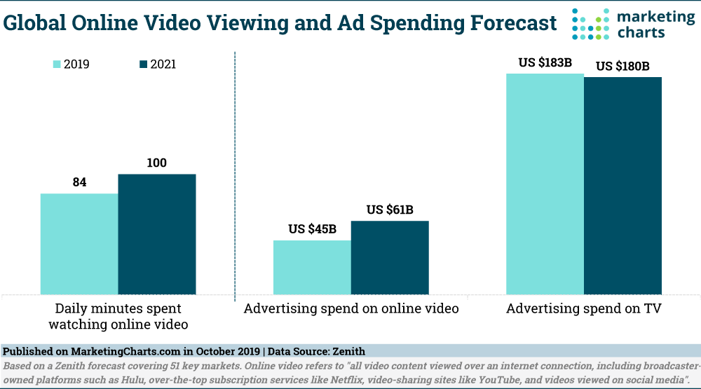 Chart of time spent viewing Online Video ads