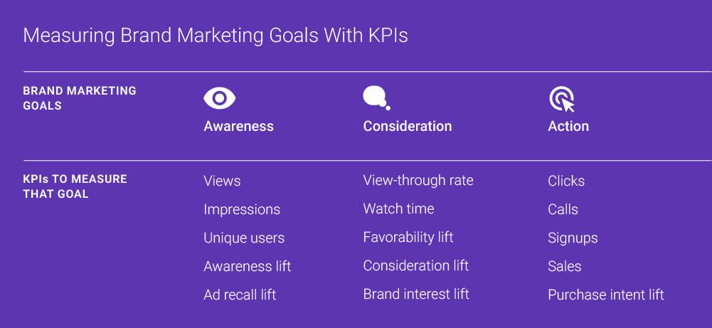 Video marketing KPIs
