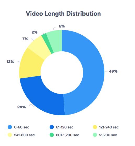 Video length distribution graph