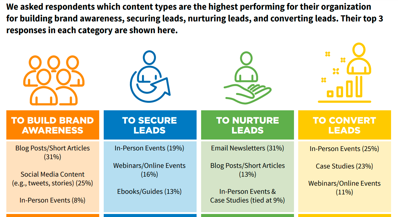 Research shows that Case Studies are excellent for nurturing and converting leads