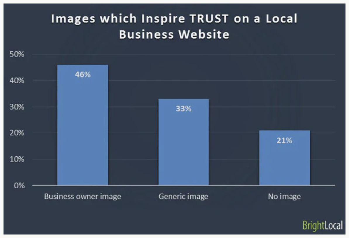 Business owner images on websites inspire the most trust.