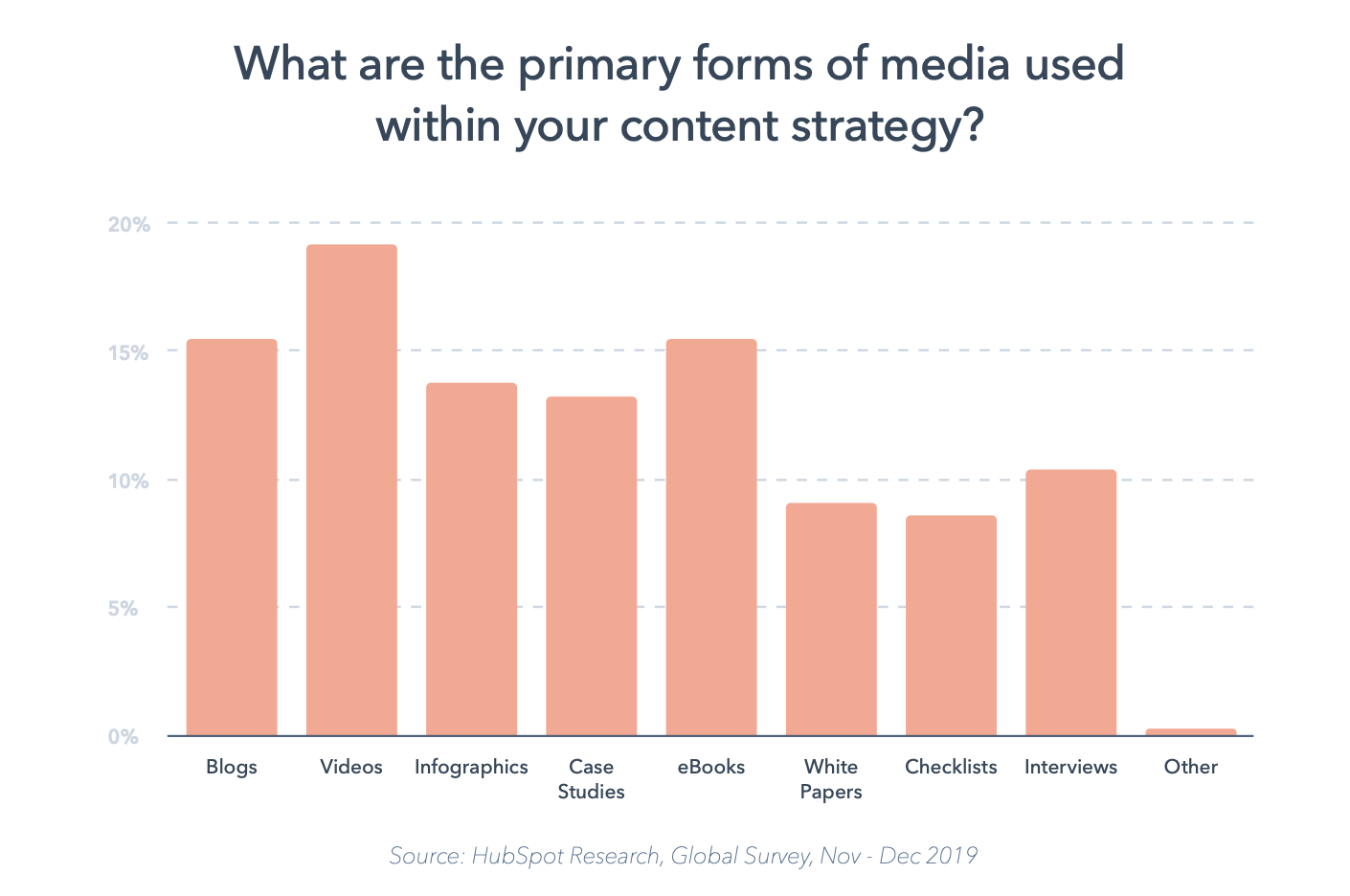 Content strategy media graph