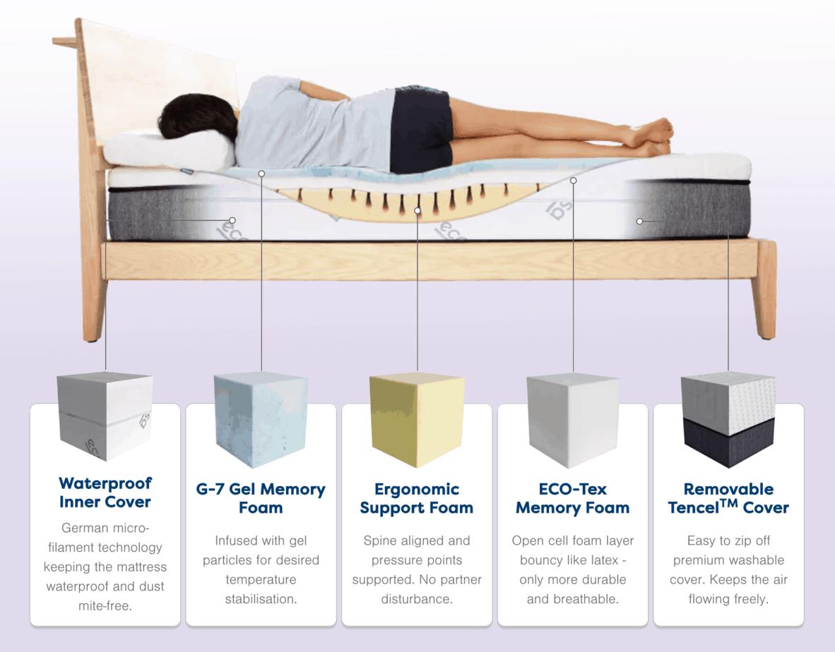 Ecosa mattress layers and design