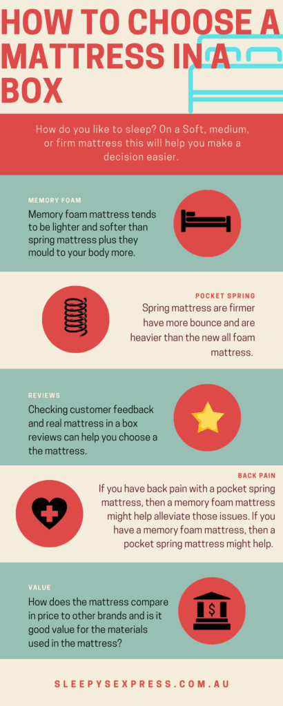 How to choose a mattress in a box infographic