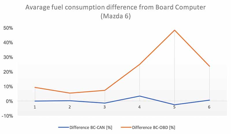 The chart shows that the BC- OBD has higher values than the BC-CAN