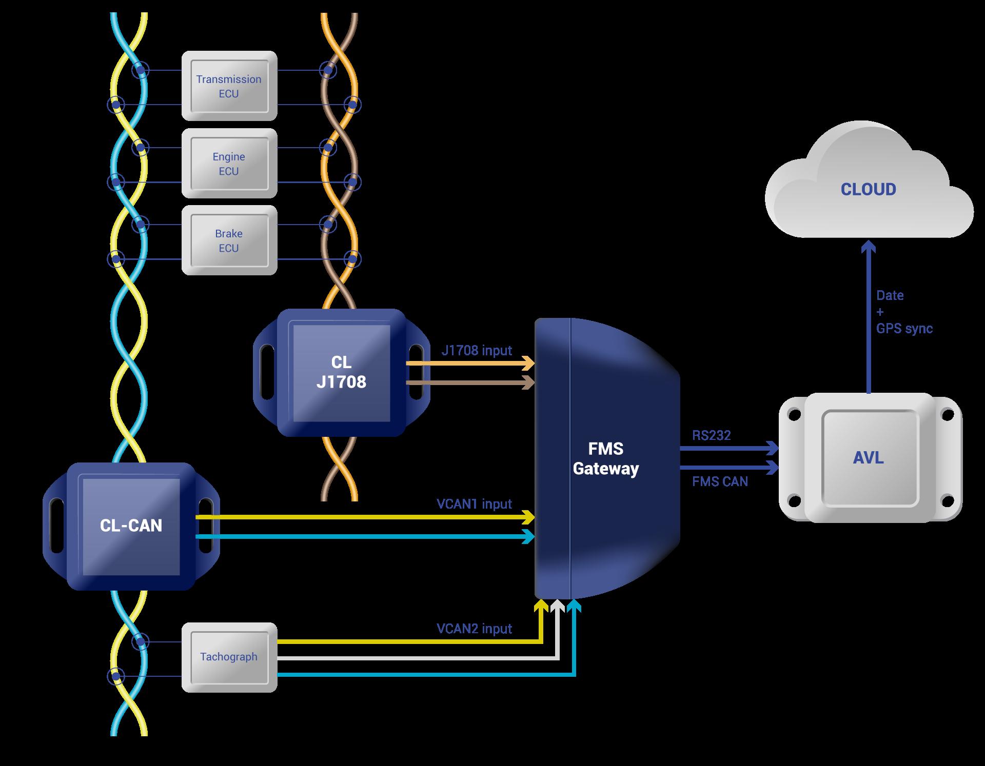 FMS Gateway Process figure