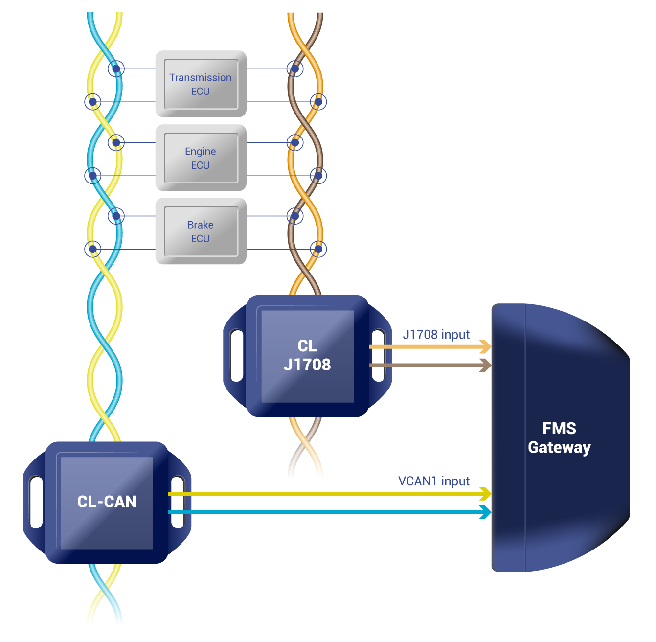 Contactless Sensor Process figure