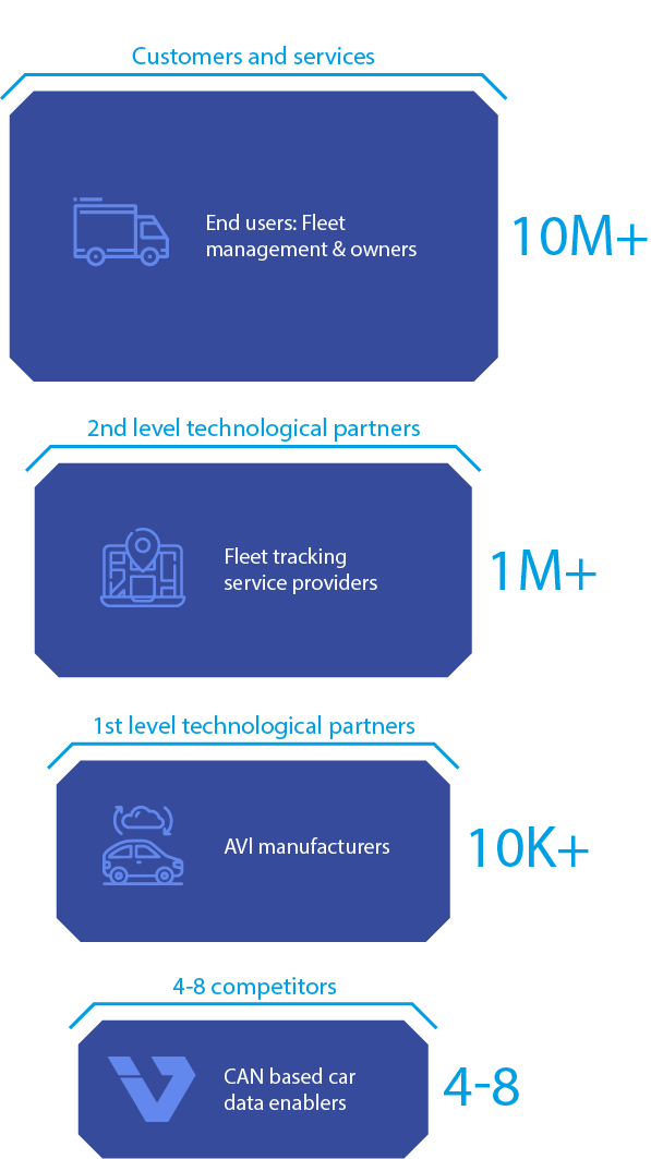 Inventure services in numbers