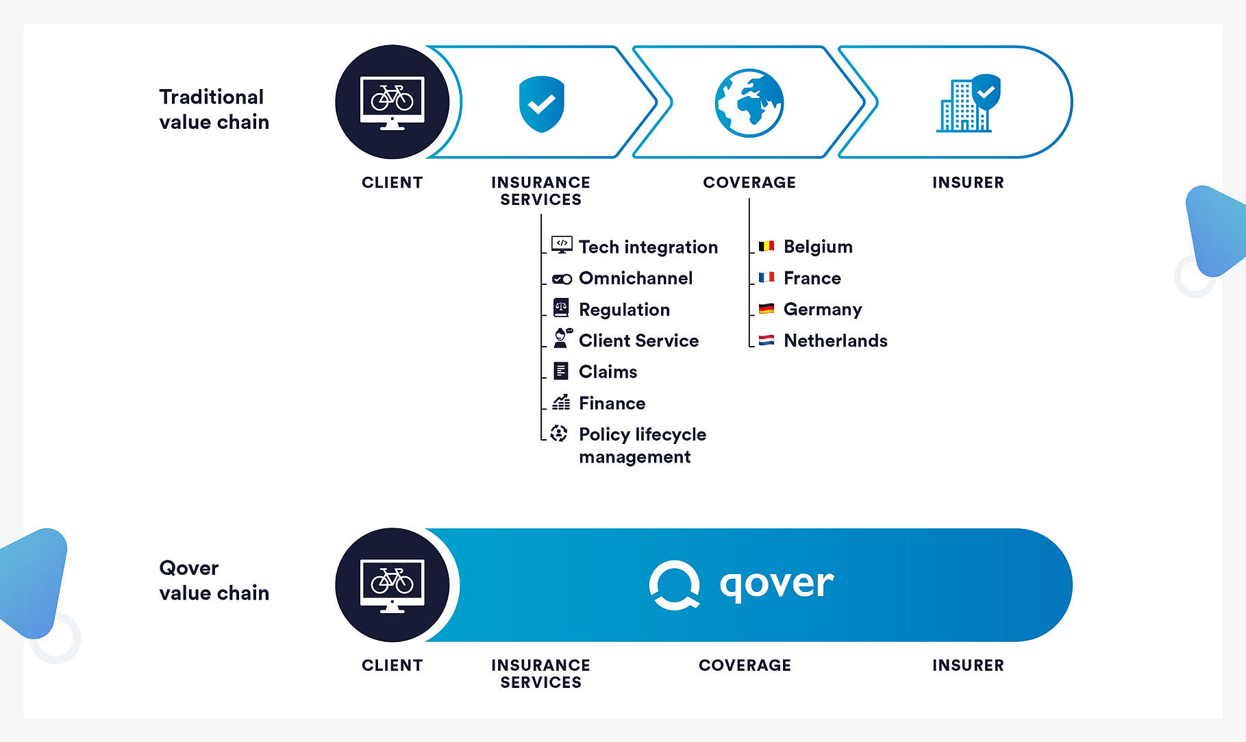 InsurTech Qover's insurance value chain